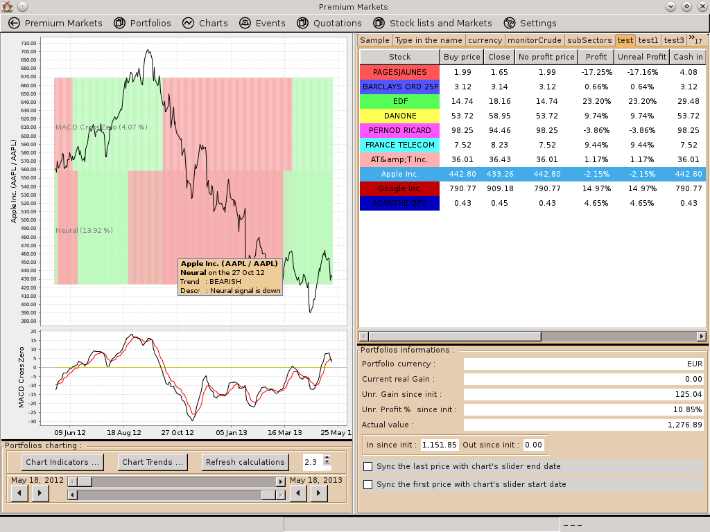Free stocks and shares portfolio, technical analysis and quotations ...